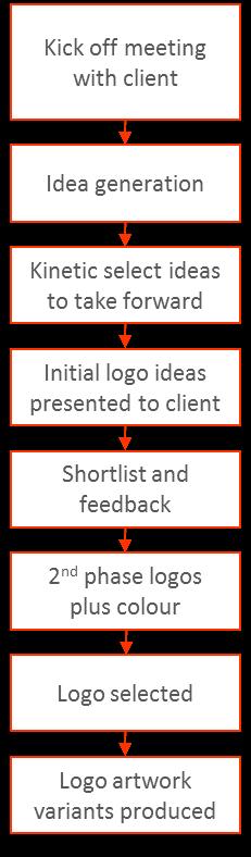 Design Flowchart